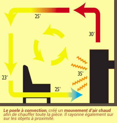 schema de fonctionnement d'un poele à convection