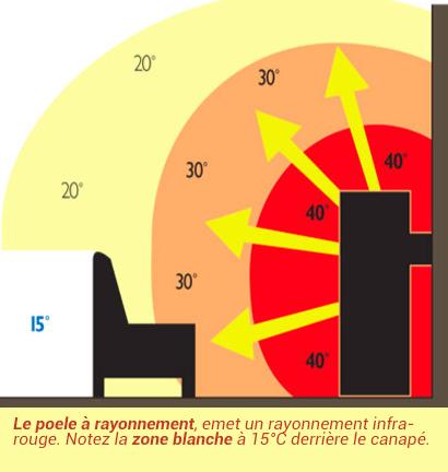 schema de fonctionnement du rayonnement d'un poêle